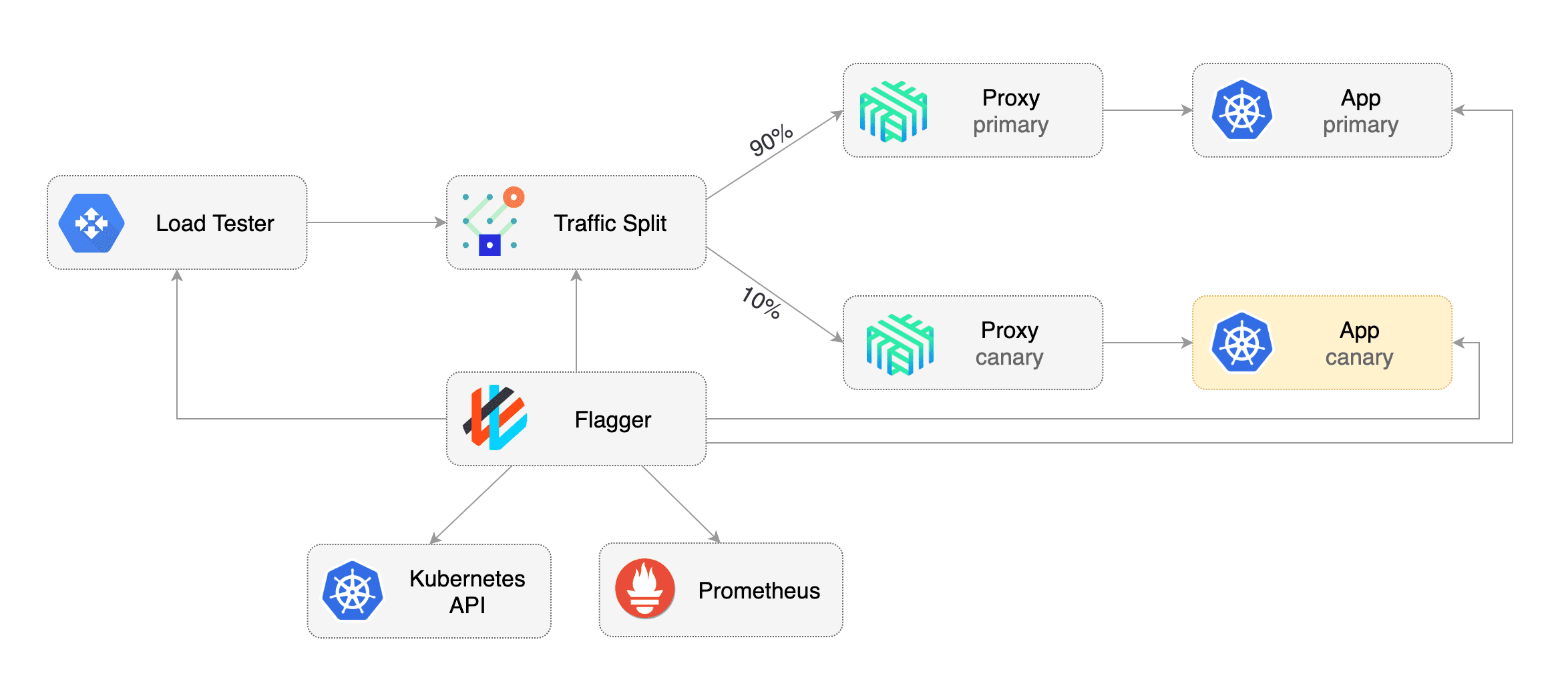 Automate Progressive Deployments to Kubernetes With Flagger And Linkerd
