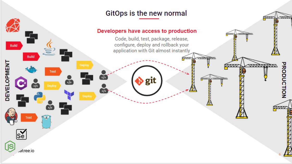 Building a Modern CI/CD Pipeline in The Serverless Era With Gitops
