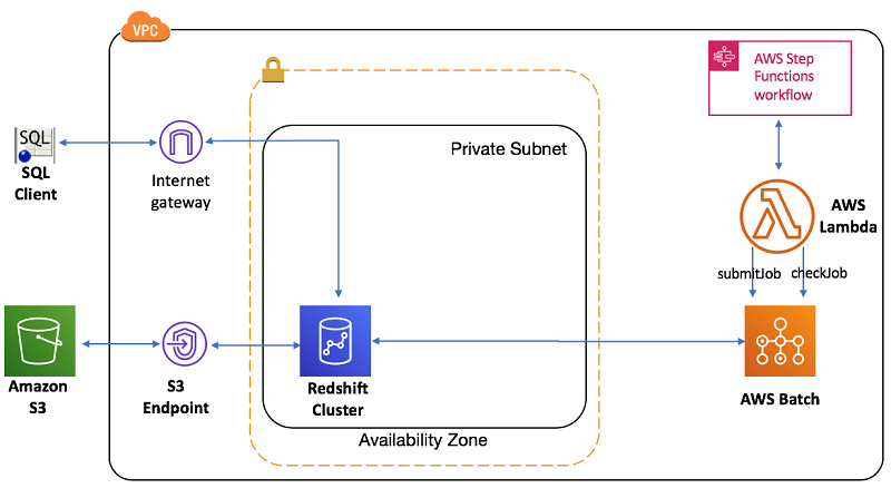 Orchestrate an ETL Process Using AWS Step Functions For Amazon Redshift