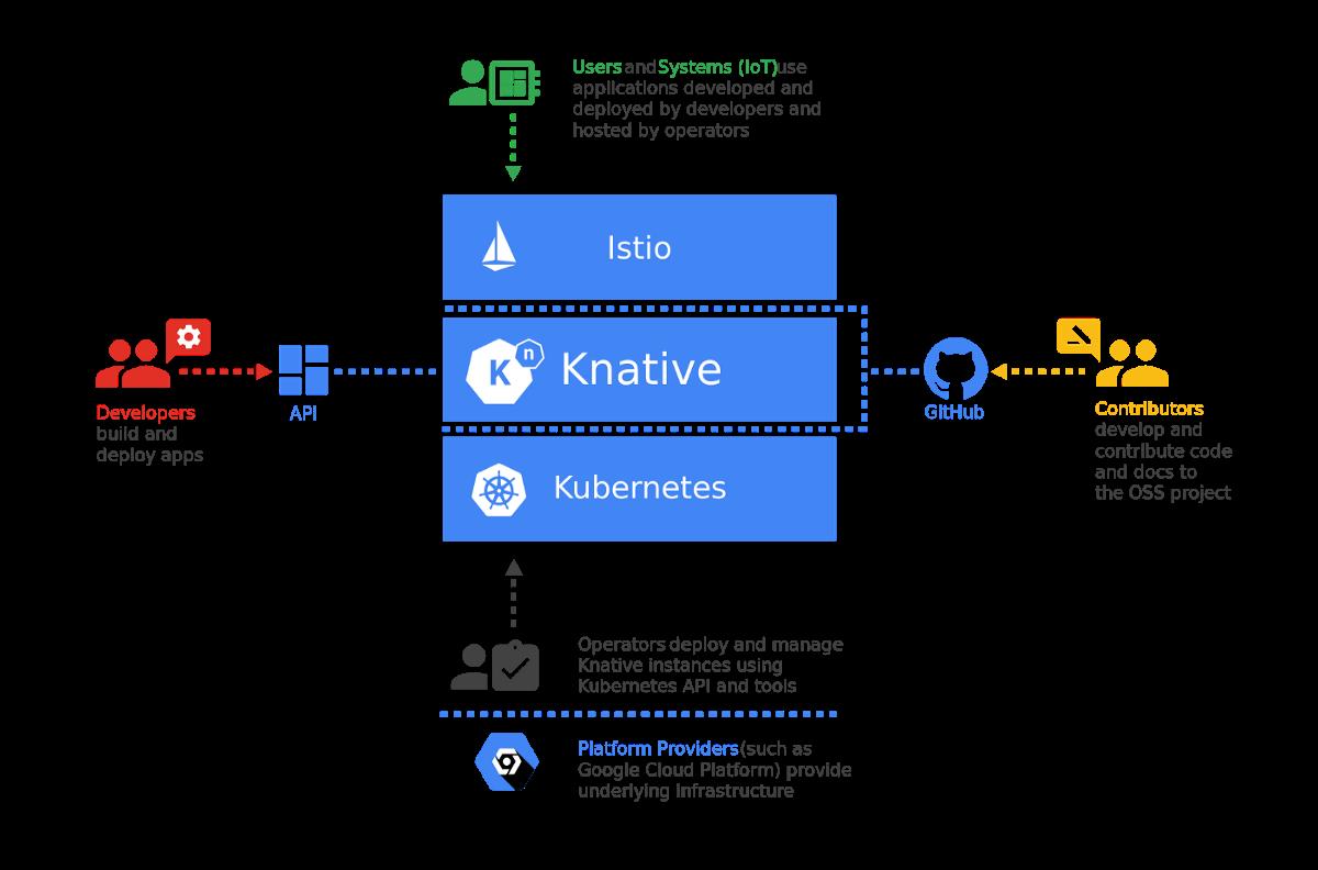 On-premises Serverless Architecture