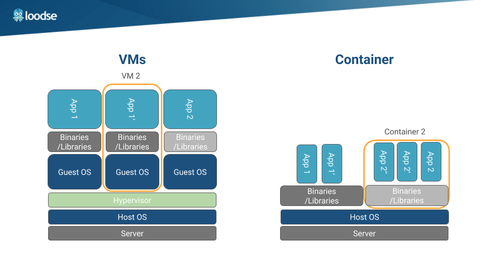 Cloud Native Best Business Practices (Part 1): Containerization Cuts Costs