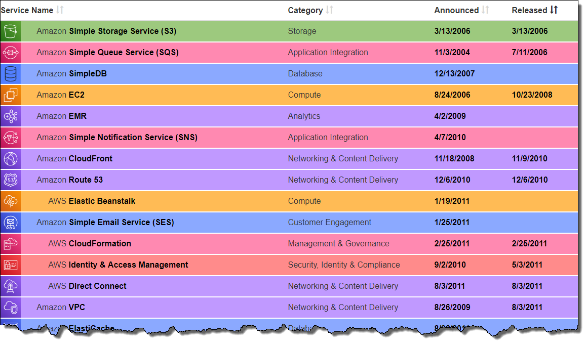 History of Amazon Web Services